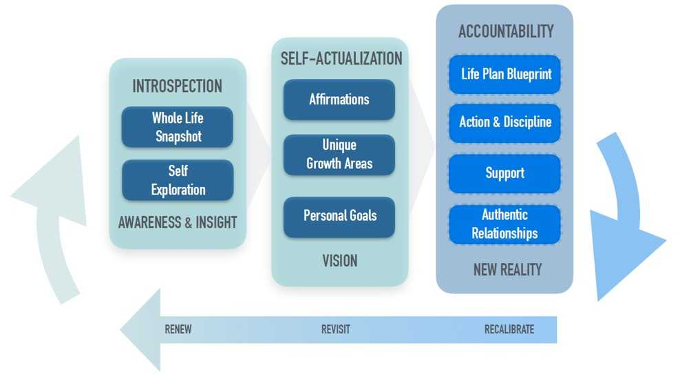 Young Adult Coaching Graphic
